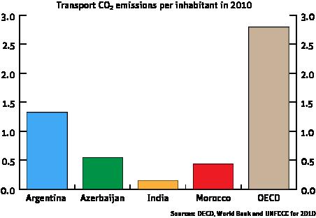 Transport CO2 emissions per inhabitant in 2010