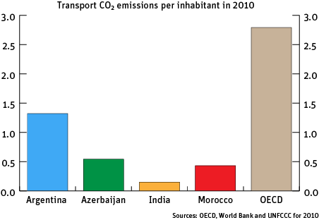 Transport CO2 emissions per inhabitant in 2010