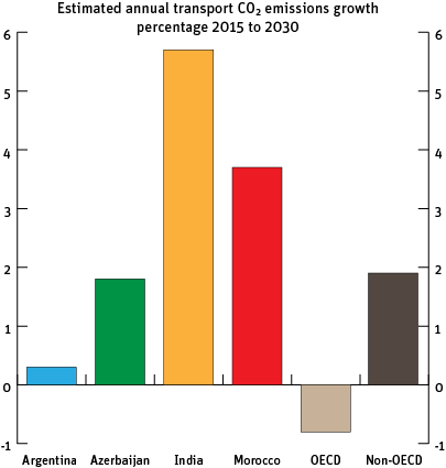 Estimates for CO2 emissions growth from 2015 to 2030
