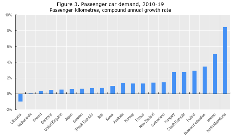 Figure 3. Passenger car demand, 2010-19  Passenger-kilometres, compound annual growth rate
