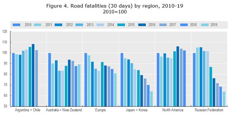 Figure 4. Road fatalities (30 days) by region, 2010-19  2010=100