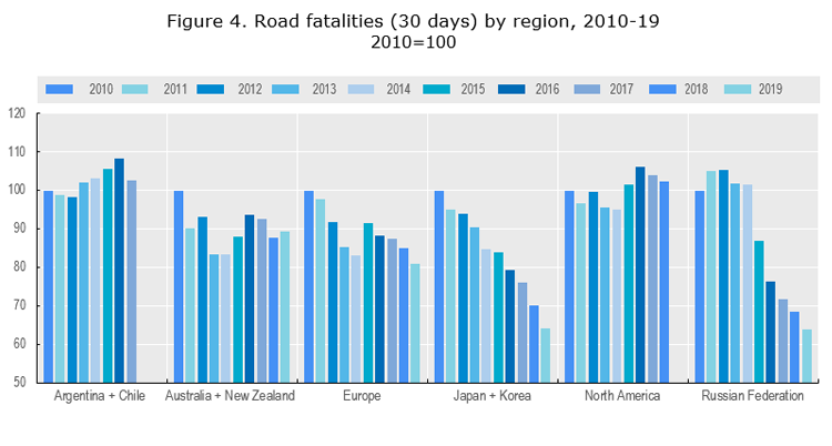Figure 4. Road fatalities (30 days) by region, 2010-19  2010=100