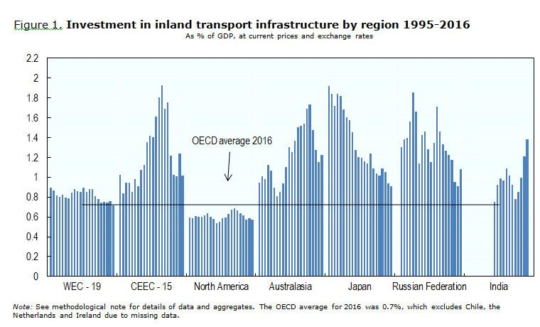 Figure 1. Investment in inland transport infrastructure by region 1995-2016
