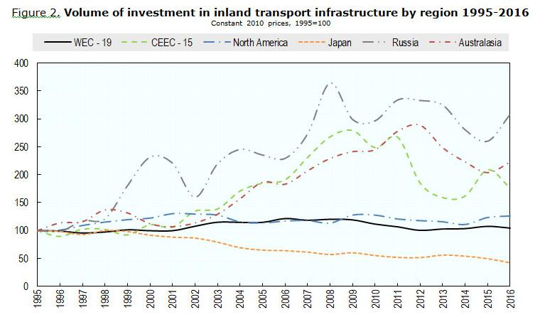 Figure 2. Volume of investment in inland transport infrastructure by region 1995-2016