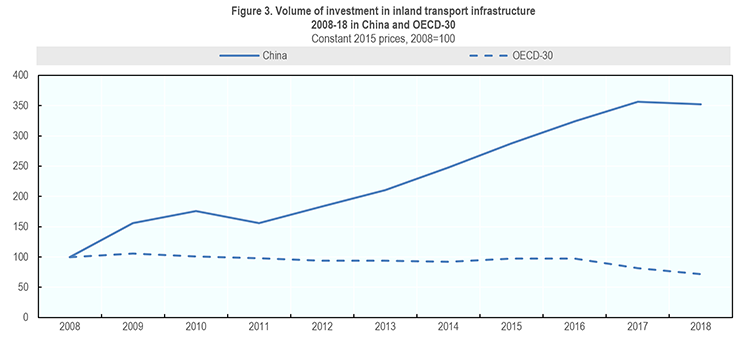 Figure 3. Volume of investment in inland transport infrastructure  2008-18 in China and OECD-30 image