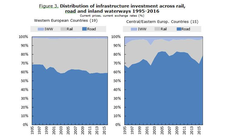 Figure 3. Distribution of infrastructure investment across rail,  road and inland waterways 1995-2016