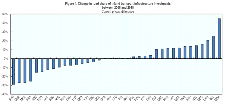 Figure 4. Change in road share of inland transport infrastructure investments  between 2008 and 2018 image