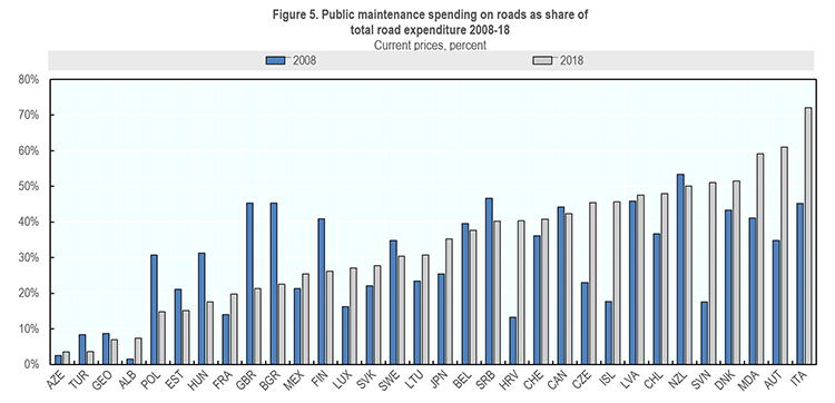 Figure 5. Public maintenance spending on roads as share of  total road expenditure 2008-18 image