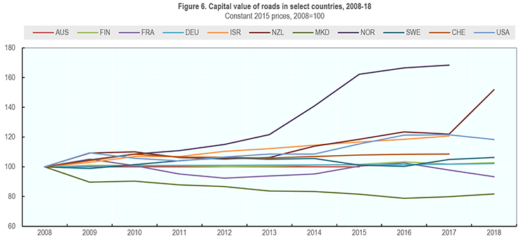 Figure 6. Capital value of roads in select countries, 2008-18 image