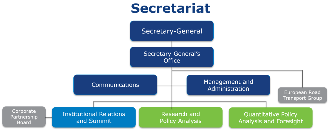 ITF Organisational Chart