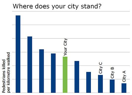 Pedestrian killed per kilometre walked city comparaison