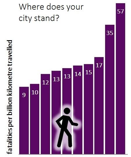 risk of pedestrian fatality per kilometre walked, by city.