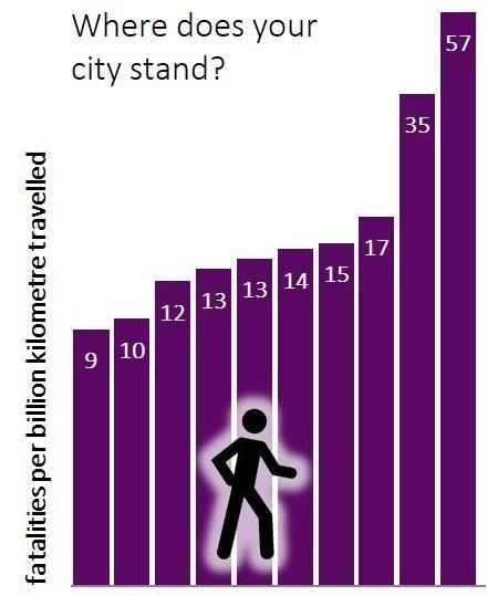 risk of pedestrian fatality per kilometre walked, by city.