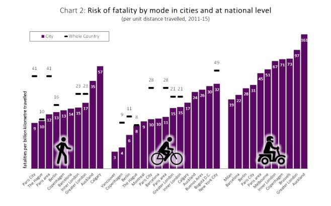 First global benchmark for road safety in cities published | ITF