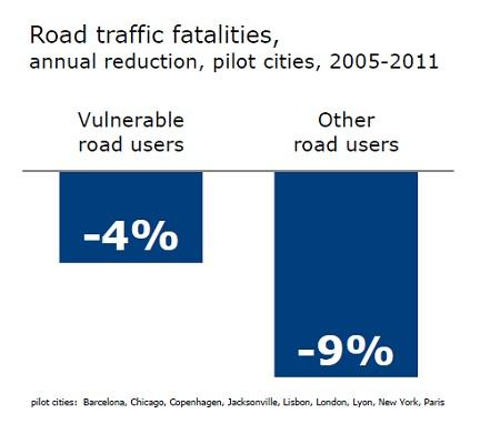 Road traffic fatalities annual reduction