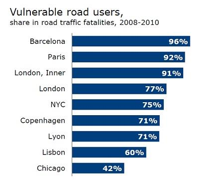Vulnerable road users share of accidents
