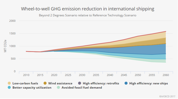 Wheel-to-well GHG emission reduction in international shipping